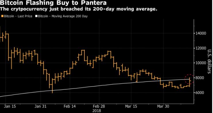 pantera chart