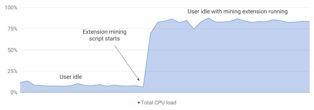 wykres CPU