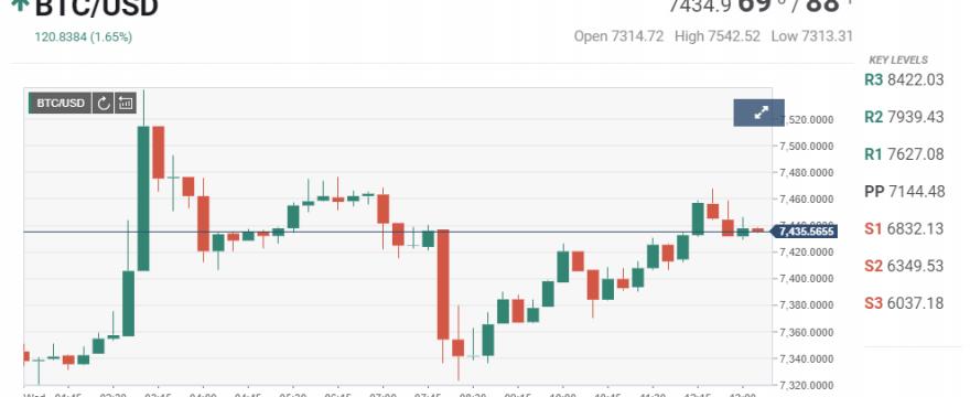 Cena Bitcoin osiągnęła 7,545 $: co się dzieje i co mówi wpływowy krypto influencer